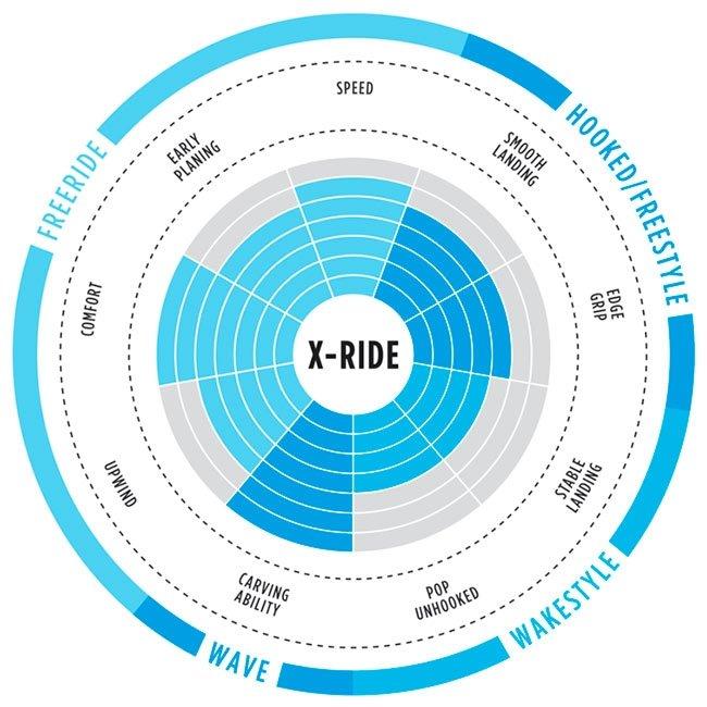 North Kiteboarding X-ride 2018